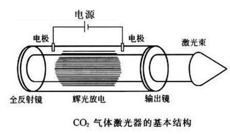 co2激光≡器的结构