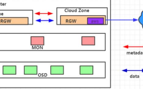 深度解读基于Ceph对象存储的混合云机制