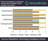 数据分析公司GlobalData发布全球首个5G...