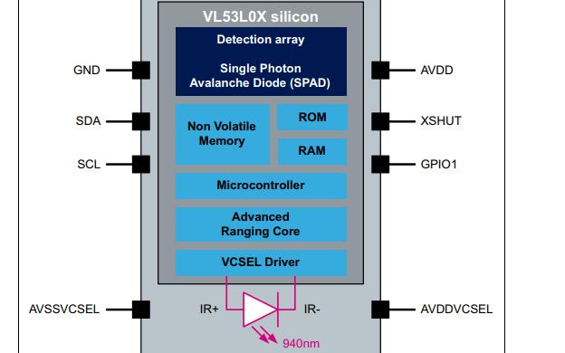 VL53L0X TOF激光测距传感器的数据手册免费下载