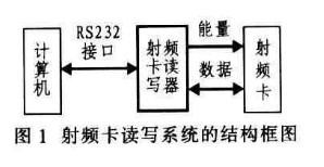 基于射频基站??橛隤IC16型单片机实现AT88RF256型射频卡读写器的设计