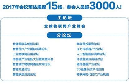 中国传感产业化四大方向分别是什么