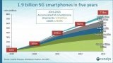 5G为核心通信技术在即:中国会是全球最大5G手机市场
