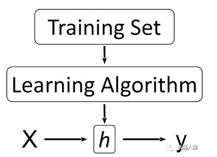 关于机器学习你了解多少