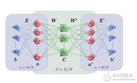 实现模拟量子系统的人工智能神经网络