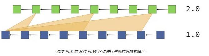 基于一个确定性小工具的计划将加强以太坊1.0链的...