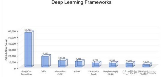 深度学习框架你了解多少