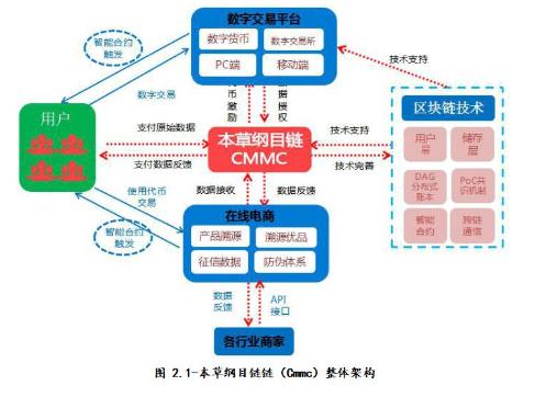 基于区块链技术构建的去中心化可溯源和防伪的电商平...