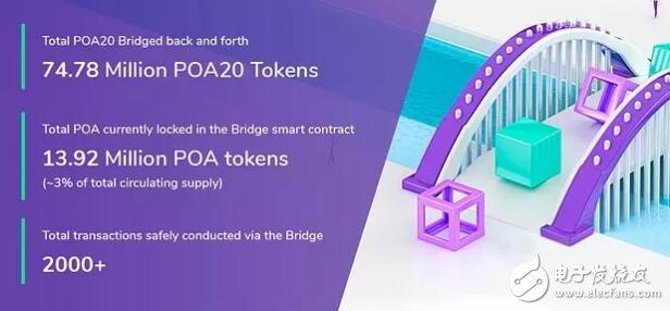 基于一个真正的去中心化稳定链POA核心网络介绍