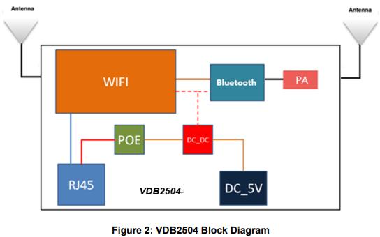 带PoE或直流电源的蓝牙网关VDB2504的数据手册免费下载