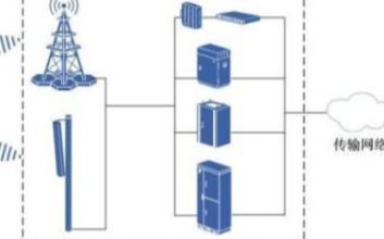 对于手机信号增强器该如何选信号源