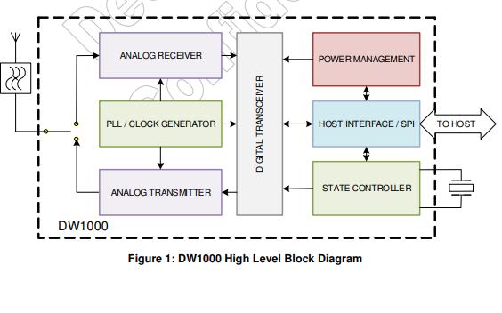 DW1000单片低功耗低成本收发器IC的数据手册免费下载