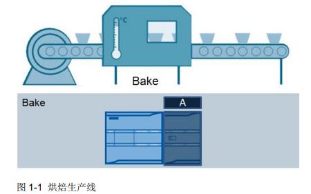 西门子S7-1200组态控制的详细资料说明
