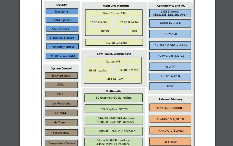 IMX8M微型应用处理器的数据手册免费下载