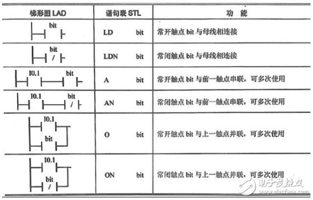 闭于PLC的编程元件以及根基指令