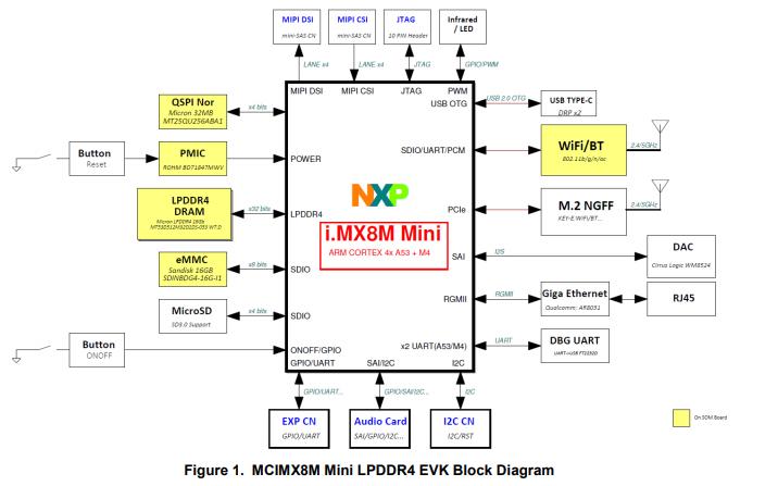 IMX8M LPDDR4 EVK板硬件用户指南资料免费下载