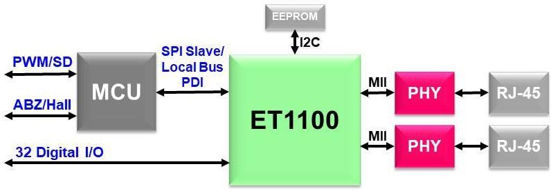 ET1100轉換AX58100的設計要求及應用指南