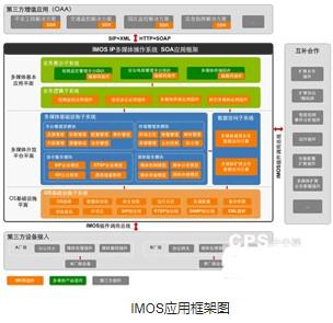 结合IMOS IP多媒体应用的监控管理平台软件的发展趋势