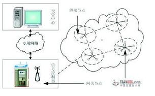 基于无线传感器网络在停车场监控系统中的应用