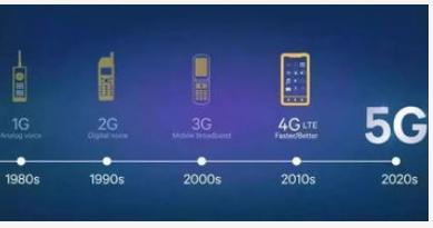 5G是4G和互联网的一个发展过程而不是5G替代4...