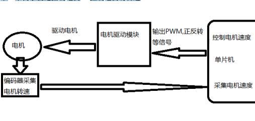 如何使用PID控制电机的转速