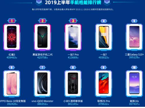 紅魔3獲得了2019上半年手機排行榜最強性能手機的稱號