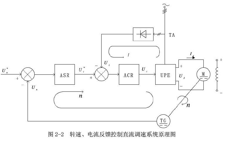 双闭环调速系统调节器设计与Matlab仿真验证的设计资料说明