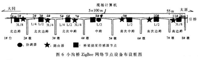 采用ZigBee技术实现桥梁挠度数据自动监测和无线传输的设计