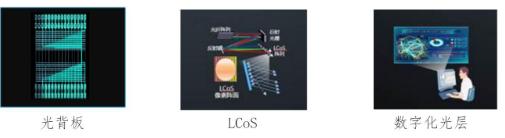 华为提供的OXC全光交叉平台将如何使能全光网2....