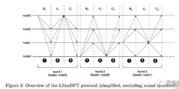 LibraBFT算法的概念和基本工作流程解析