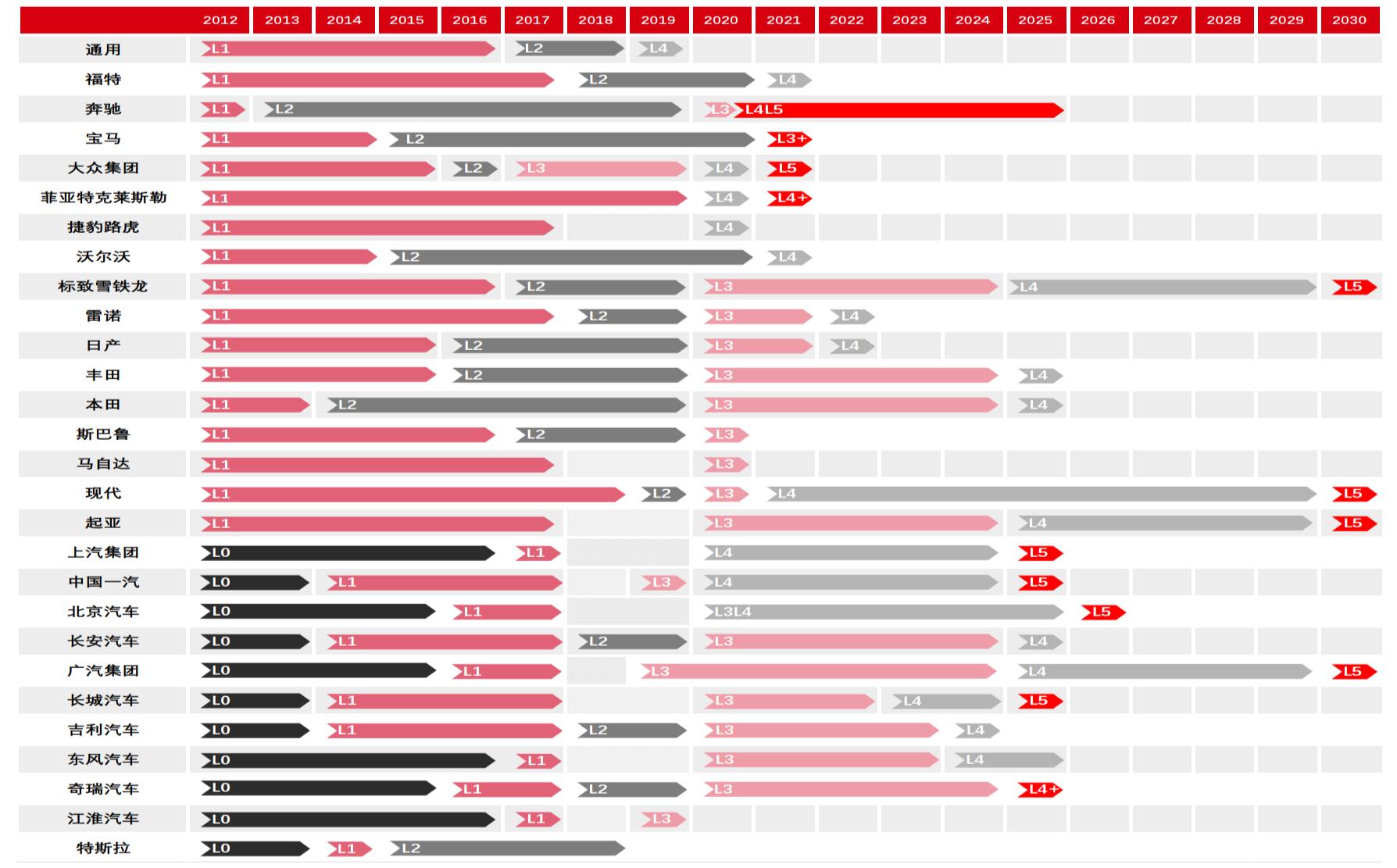 2012年~2030年主要车企自动驾驶技术导入时间表