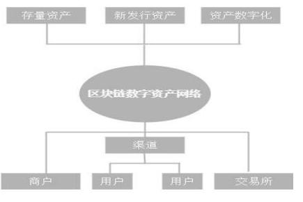 基于区块链技术开发的价值流通网络FZB介绍