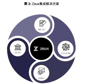 Zeux将为法币和加密货币提供安全的移动支付保障