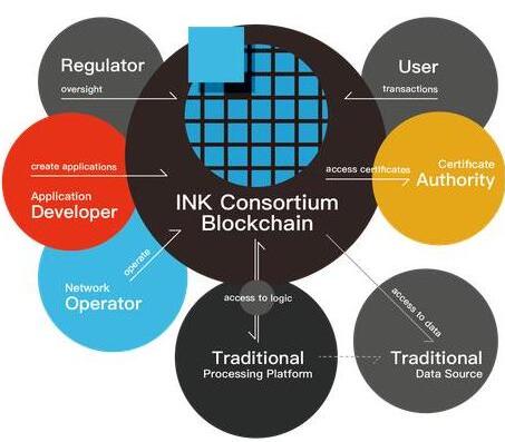 INK联盟链将打造出基于Qtum的全球去中心化I...