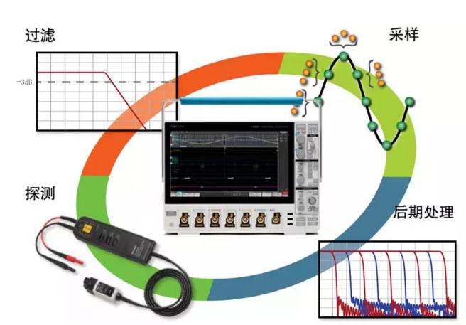 如何提高示波器的测试精度?五一旁大因素助您了解!