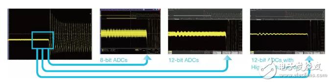 如何提高示波器的测试精度?五大因素助您了解!