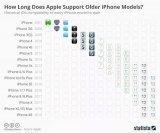 一部iphone手机寿命有多长?