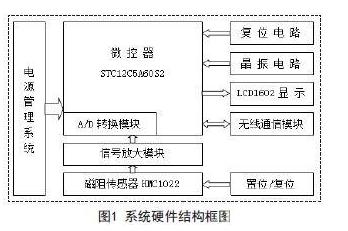 基于STC12C5A60S2单片机对路口车流量检测系统的设计