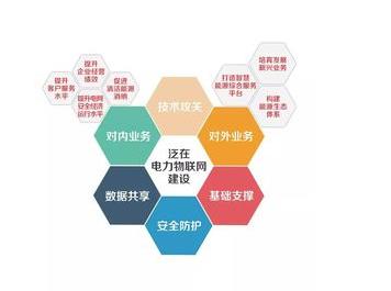 泛在电力物联网将是新时代电网发展的新思路新理念和新战略