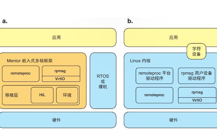 如何使用Trochili RTOS的各种功能Trochili RTOS试验指导手册免费下载