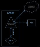G510无线GPRS模块接入固件方案与烧写工具