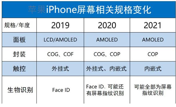 2019款iPhone正面将依然采用刘海屏设计