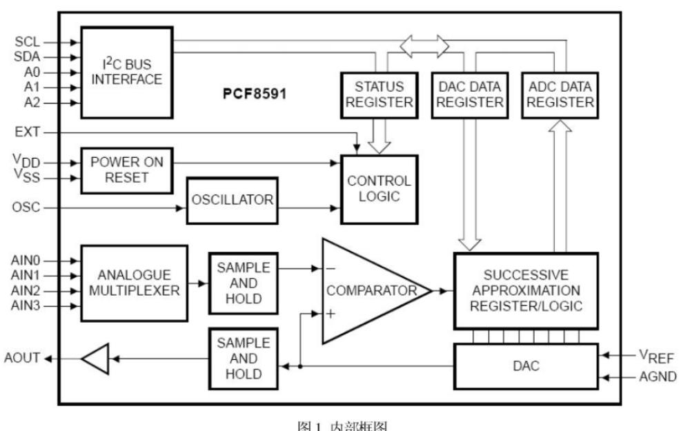 PCF8591 8位CMOS模数转换器和数模转换器的数据手册免费下载