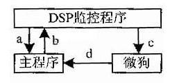利用掩膜技术实现DSP程序加密?;ぬ逯频纳杓? />    </a> </div><div class=