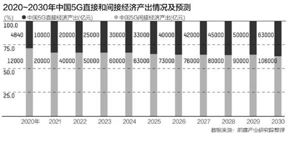 华为青浦研发基地的成立将推动长三角5G发展