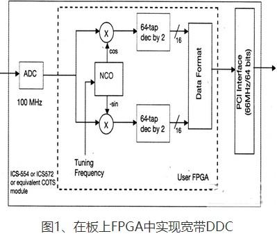 基于FPGA技术实现软件无线电的设计