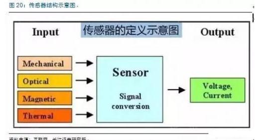 物联网市场引发智能传感技术新需求