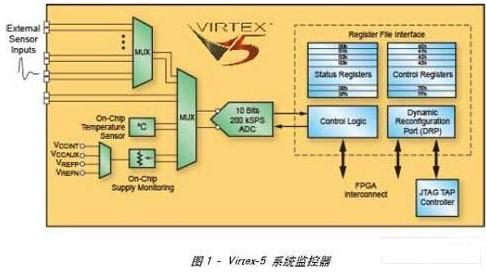 利用Virtex-5系统监控FPGA及其外部环境的管理和诊断