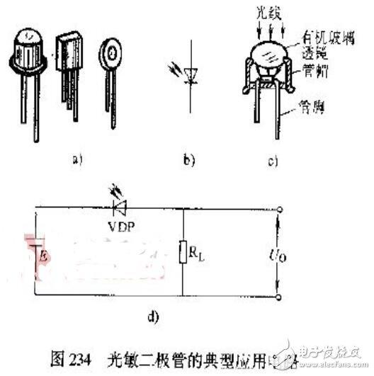 光敏二極管的應用舉例