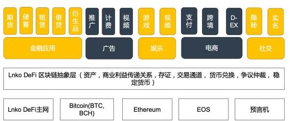 基于区块链技术去中心化的用户自由银行LNKO介绍
